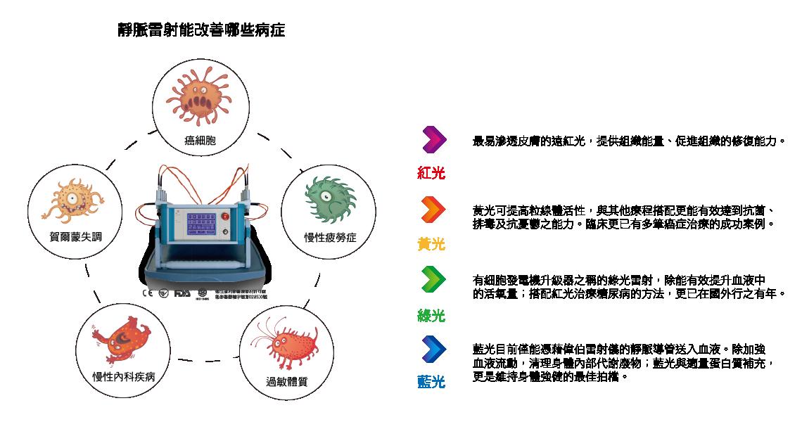 靜脈雷射分為紅光、黃光、綠光、藍光;依照不同的波長、功效可改善不同的病症。靜脈雷射主要針對癌細胞、慢性疲勞症、賀爾蒙失調、慢性內科疾病、過敏體質進行改善輔助治療。